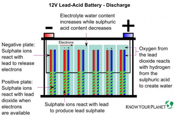 lead acid battery types