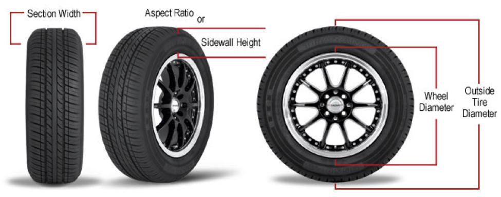 Tire Numbers Meaning >> Goodyear Assurance Fuel Max Review